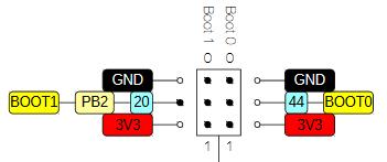 STM32 - blwiki