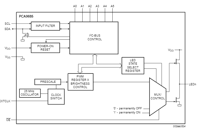 File:RPI-MDI Block-Diagram.PNG - Land Boards WikiLand Boards