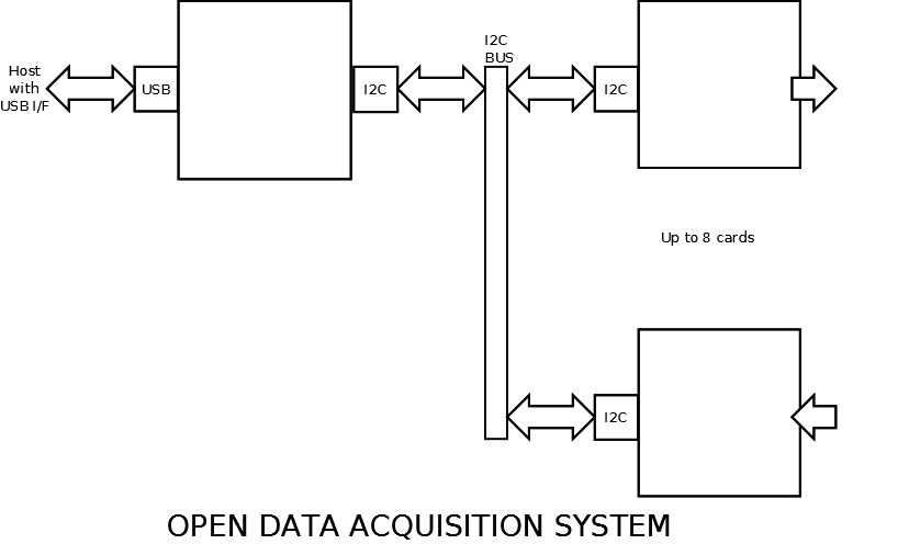 Block Diagram Data Acquisition : Open data acquisition system blwiki
