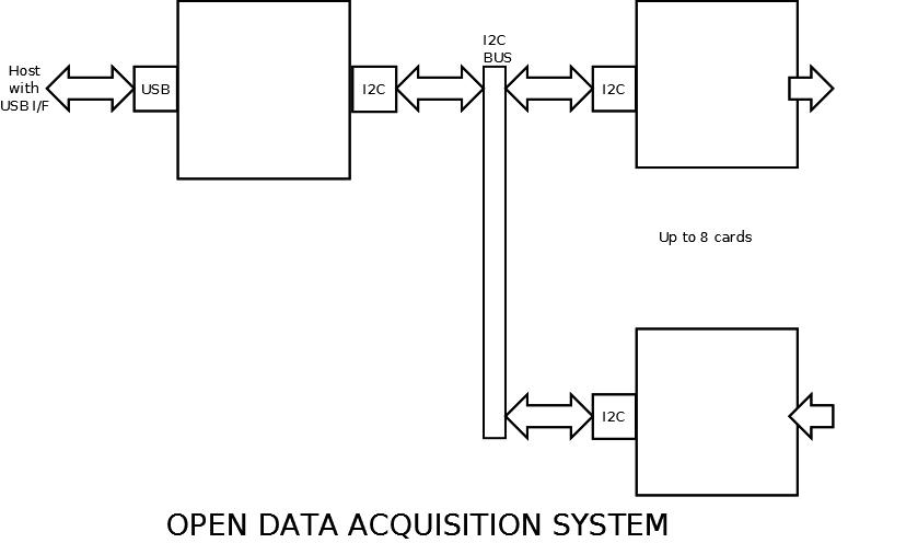 Block Diagram Data Acquisition : Open data acquisition system blwiki